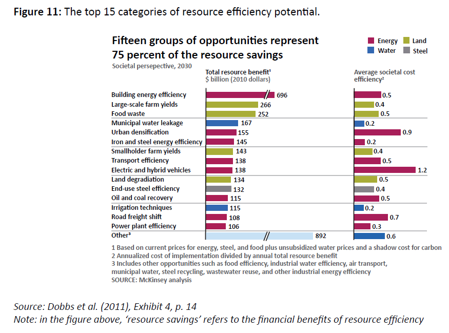 The top 15 categories of resource efficiency potential.